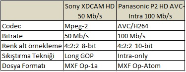 SONY XDCAM HD ve PANASONIC P2 HD